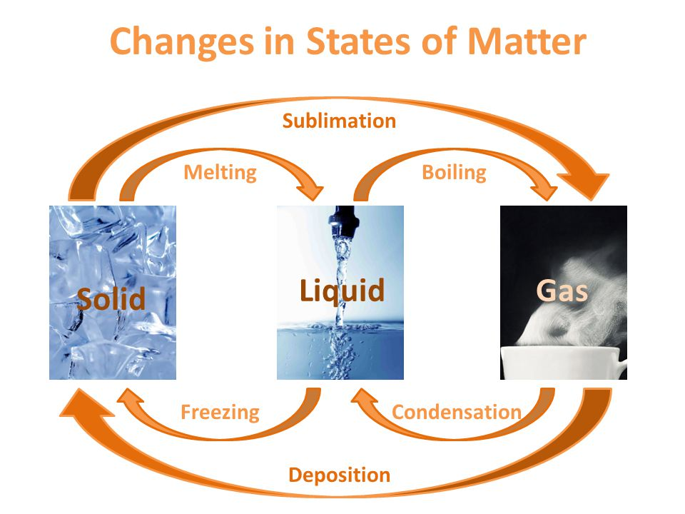 Solid LiquidGas MeltingBoiling FreezingCondensation Sublimation Deposition Changes in States of Matter