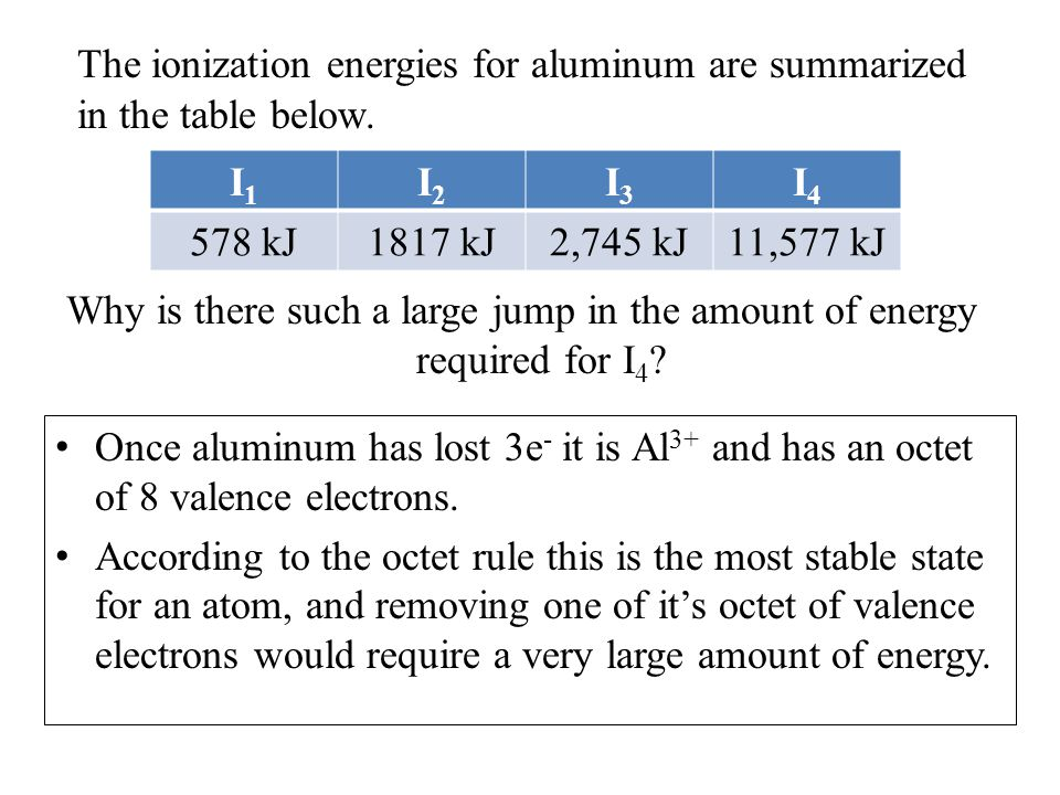 The ionization energies for aluminum are summarized in the table below.