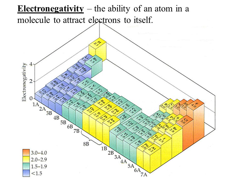 Electronegativity – the ability of an atom in a molecule to attract electrons to itself.