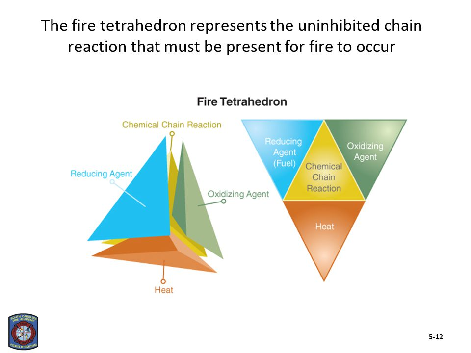 FuelHeatOxygen Passive agents There are several materials that affect both ignition and fire development 5-13