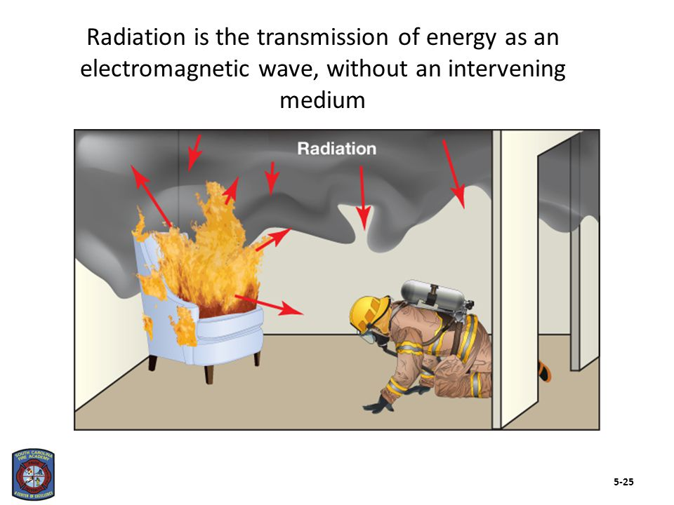 Radiation is the transmission of energy as an electromagnetic wave, without an intervening medium 5-25
