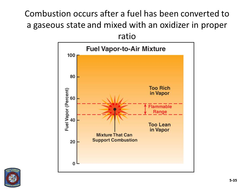 Combustion occurs after a fuel has been converted to a gaseous state and mixed with an oxidizer in proper ratio 5-35