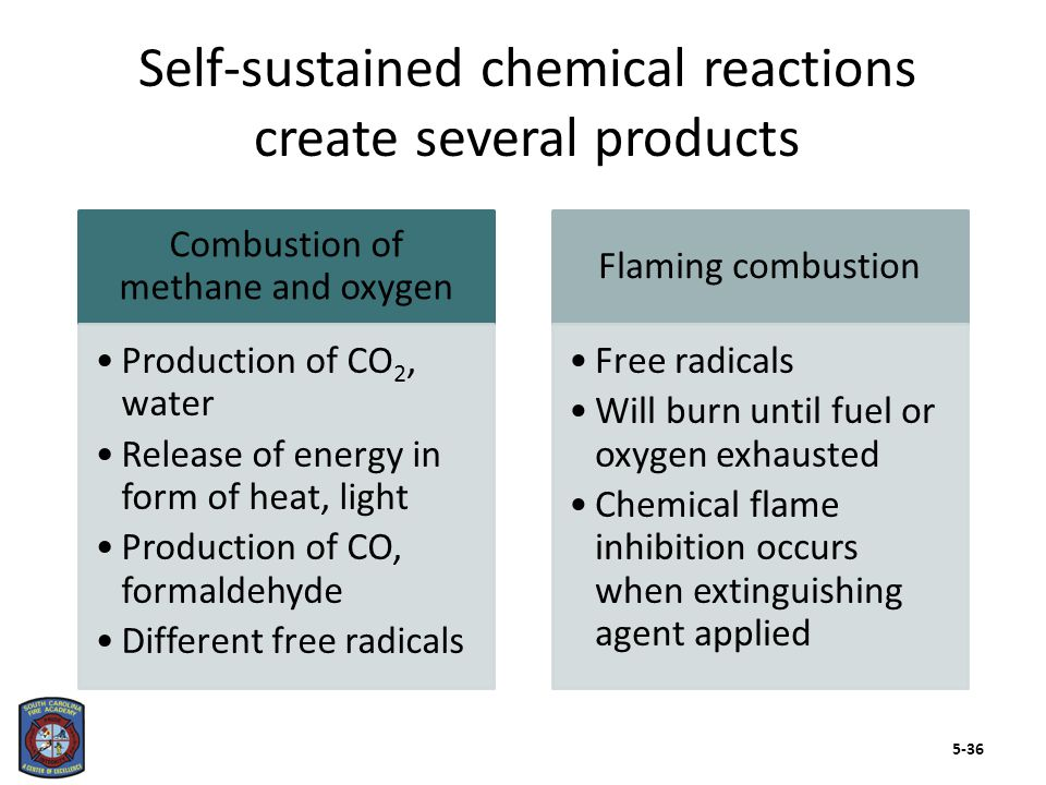The stages of fire development occur in both unconfined and confined fires (Cont.) Click image to play Traditional – Lab development 5-37
