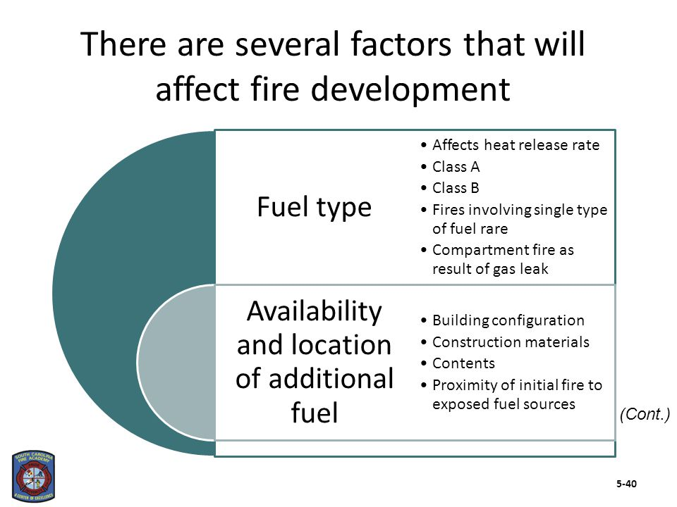 Fuel type Availability and location of additional fuel Affects heat release rate Class A Class B Fires involving single type of fuel rare Compartment