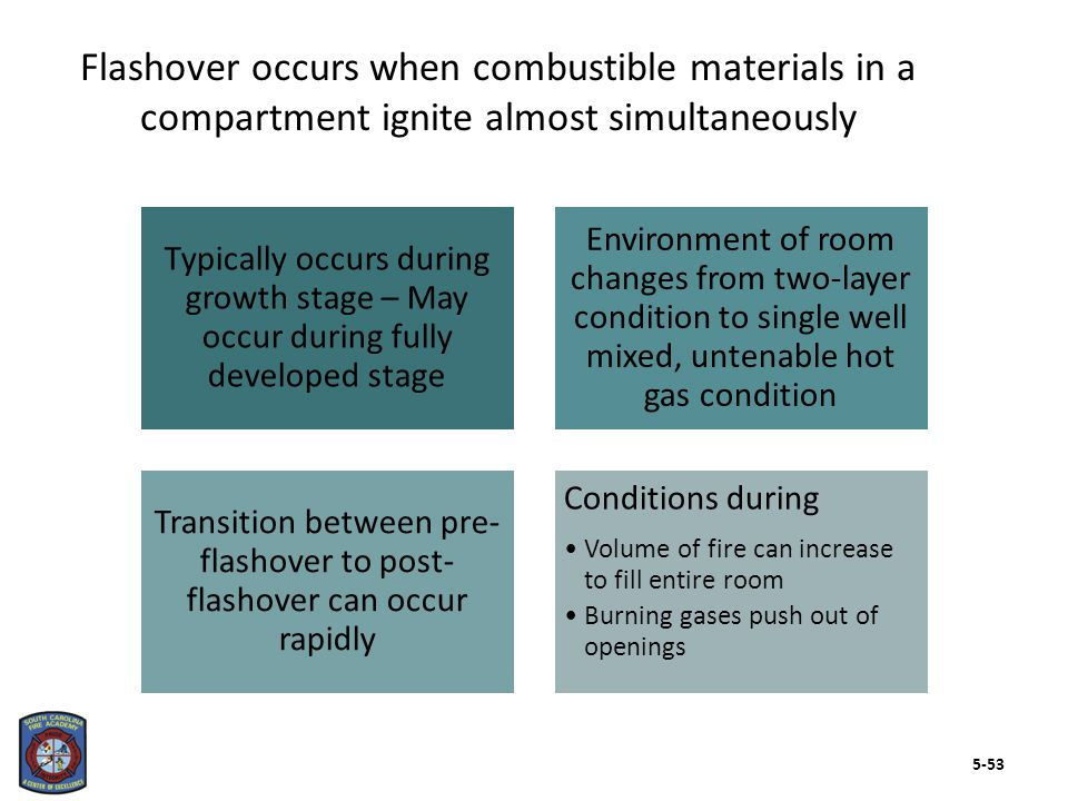 Transition in fire development RapidityCompartment Ignition of exposed surfaces There are several common elements in flashover to be aware of 5-54