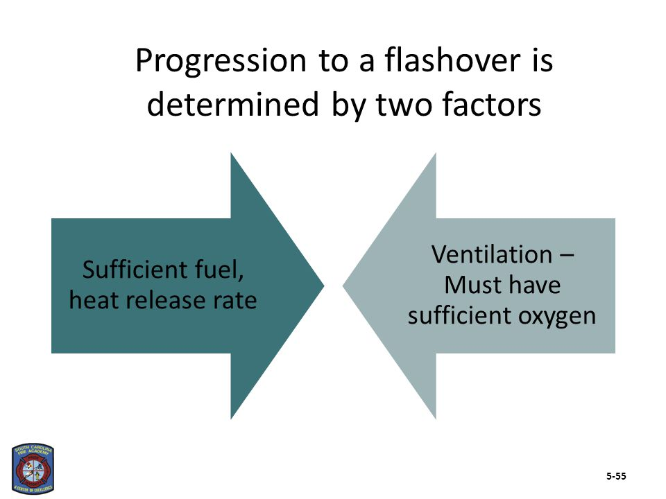 Sufficient fuel, heat release rate Ventilation – Must have sufficient oxygen Progression to a flashover is determined by two factors 5-55