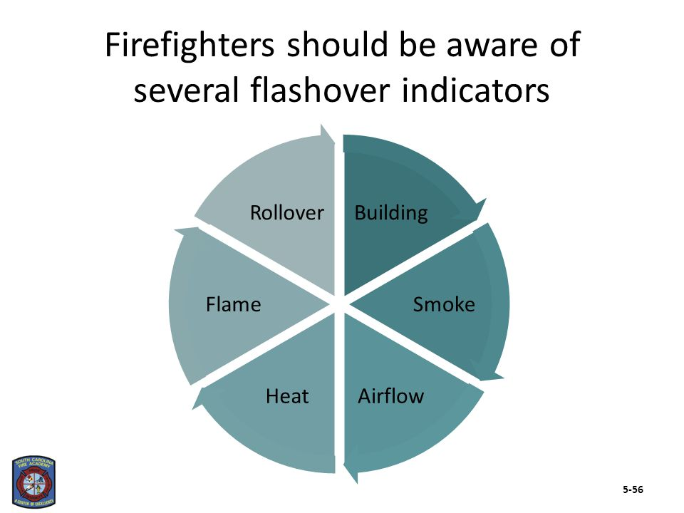 Backdraft is a change in ventilation that results in explosively rapid combustion of flammable gases 5-57