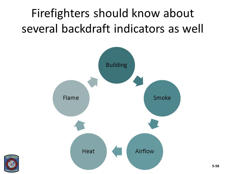 BuildingSmokeAirflowHeatFlame Firefighters should know about several backdraft indicators as well 5-58