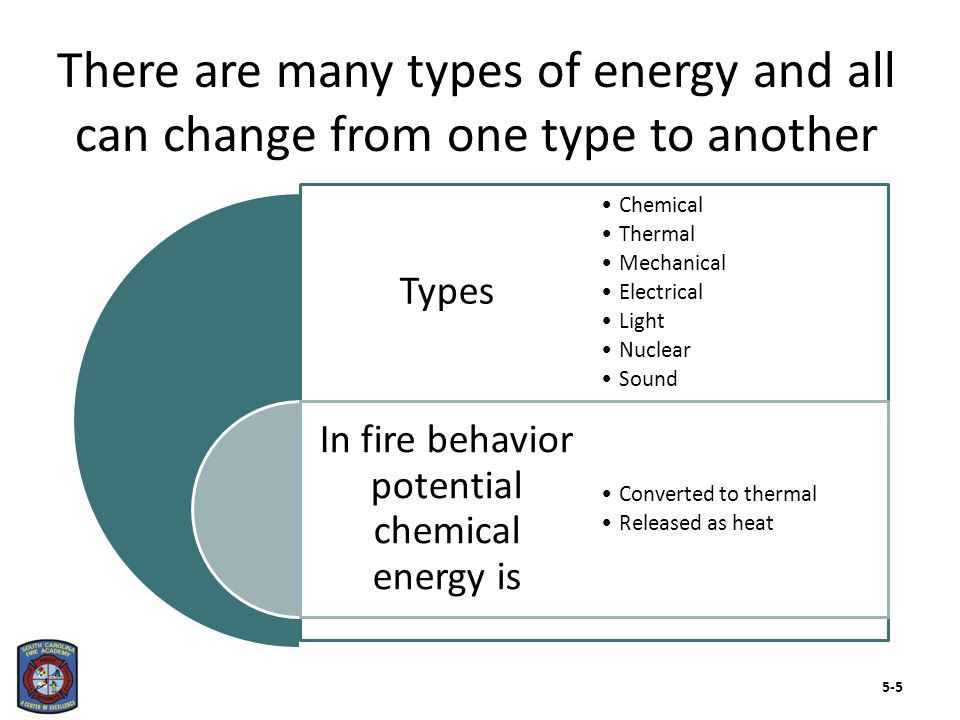 Types In fire behavior potential chemical energy is Chemical Thermal Mechanical Electrical Light Nuclear Sound Converted to thermal Released as heat T
