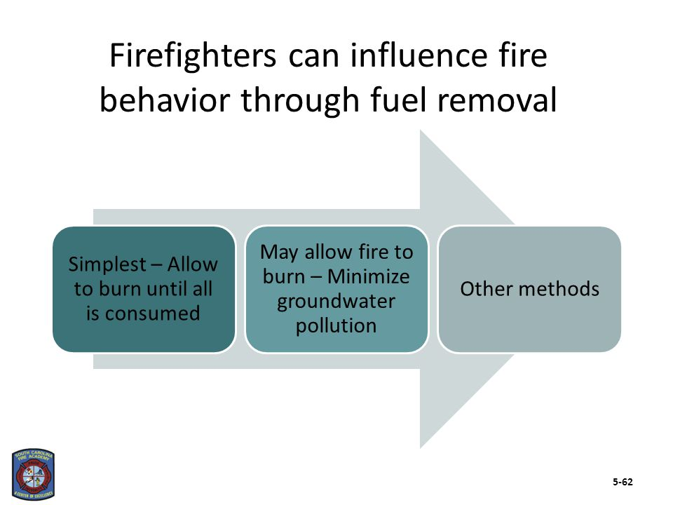Methods – Will not work if fuel is self- oxidizing Closing doors can limit air supply, help prevent flashover Oxygen exclusion reduces a fire's growth and may extinguish it over time 5-63