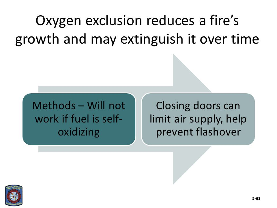 Methods – Will not work if fuel is self- oxidizing Closing doors can limit air supply, help prevent flashover Oxygen exclusion reduces a fire's growth