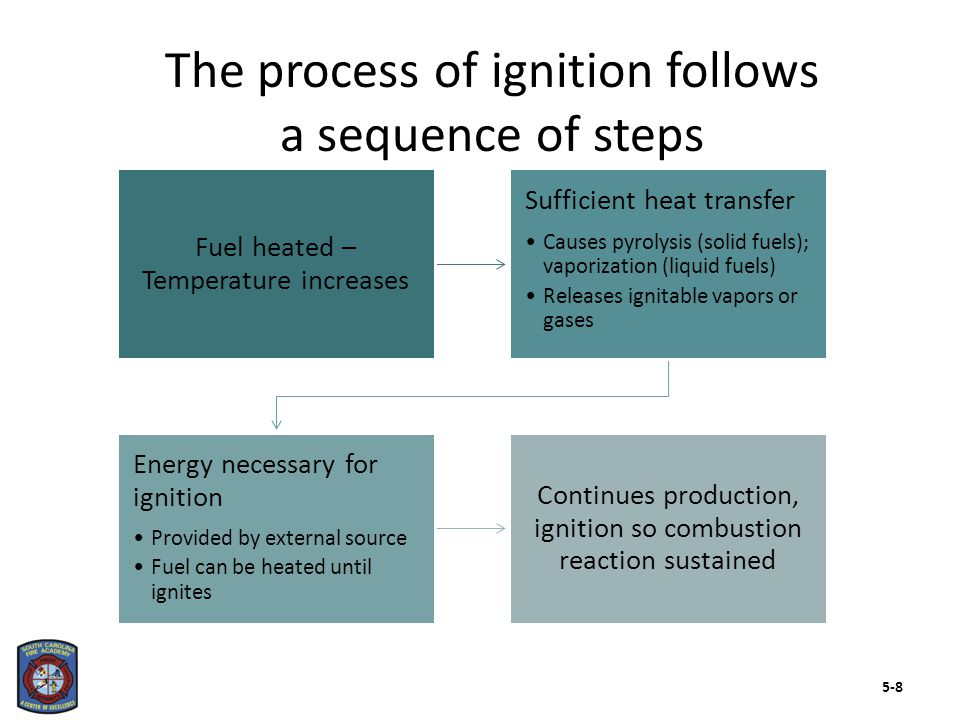 Two forms of ignition 5-9
