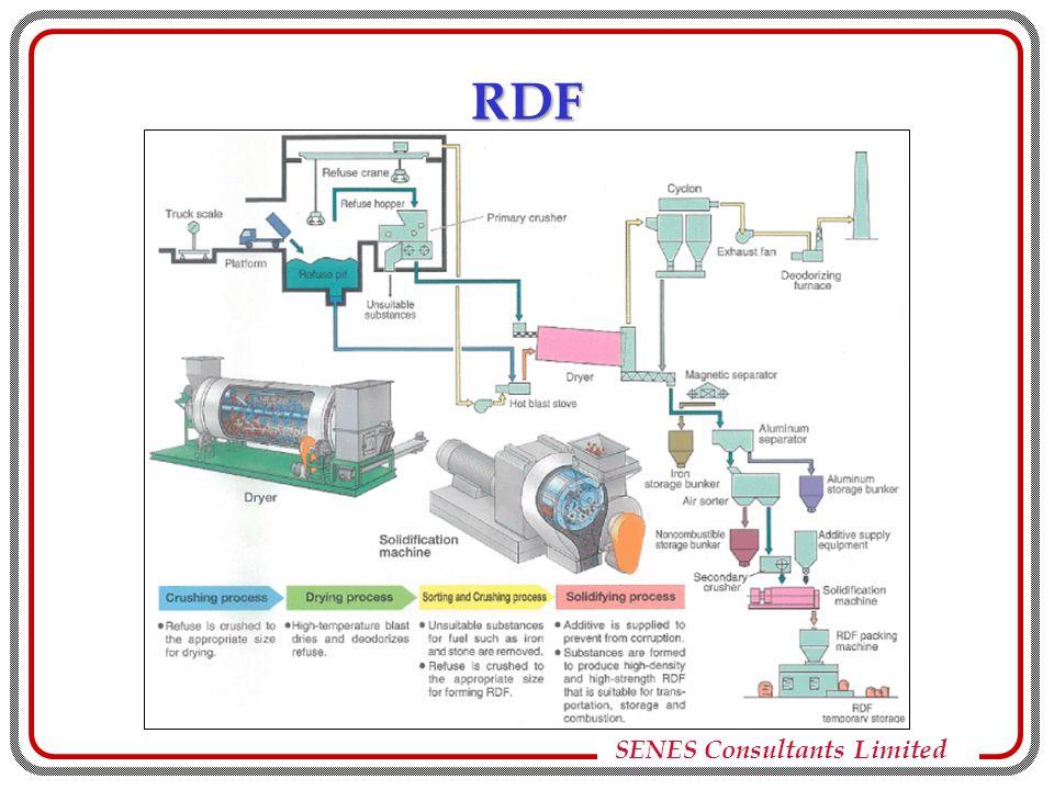 SENES Consultants Limited RDF