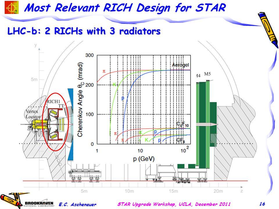Most Relevant RICH Design for STAR E.C.