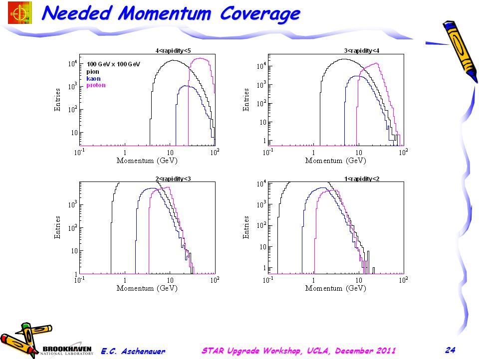 Needed Momentum Coverage E.C. Aschenauer STAR Upgrade Workshop, UCLA, December 2011 24