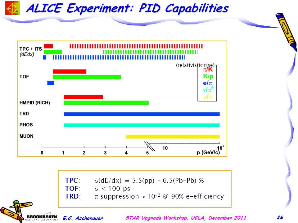 ALICE Experiment: PID Capabilities E.C.