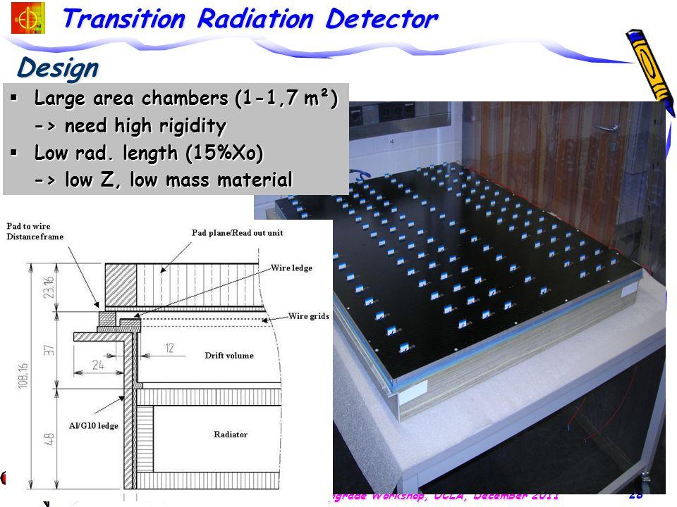 Transition Radiation Detector E.C.