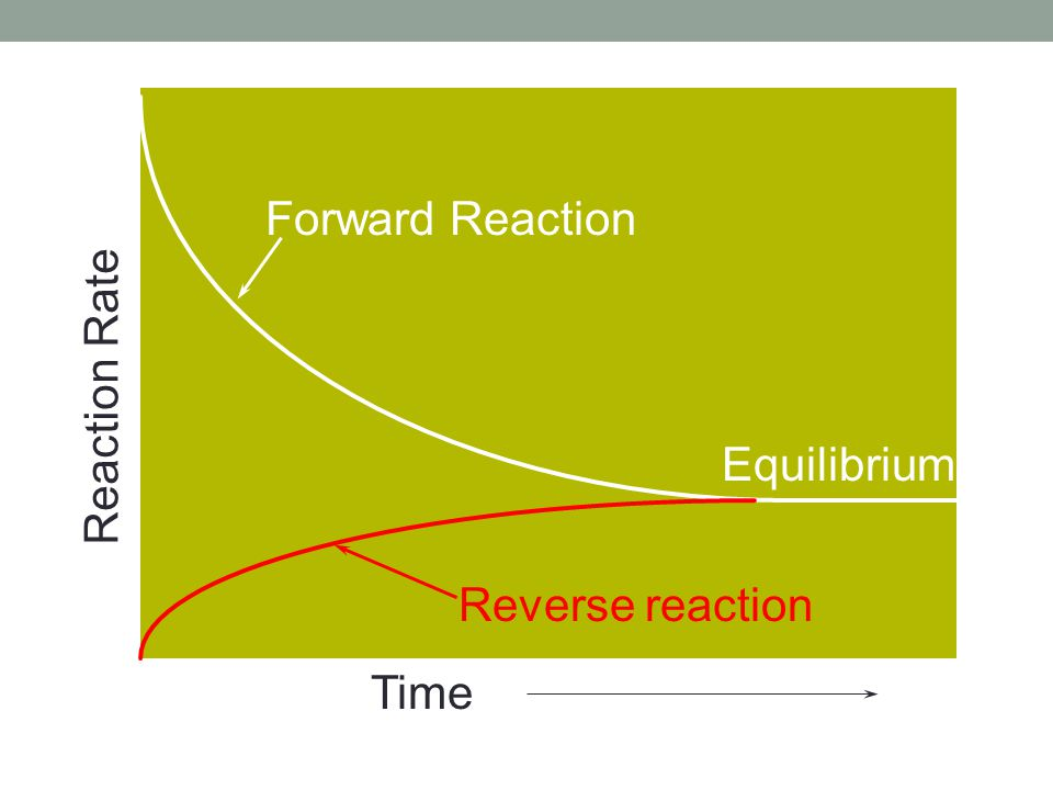 Given the starting concentrations and one equilibrium concentration.