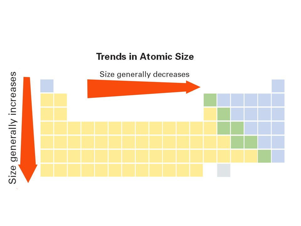 Trends in Atomic Size 6.3