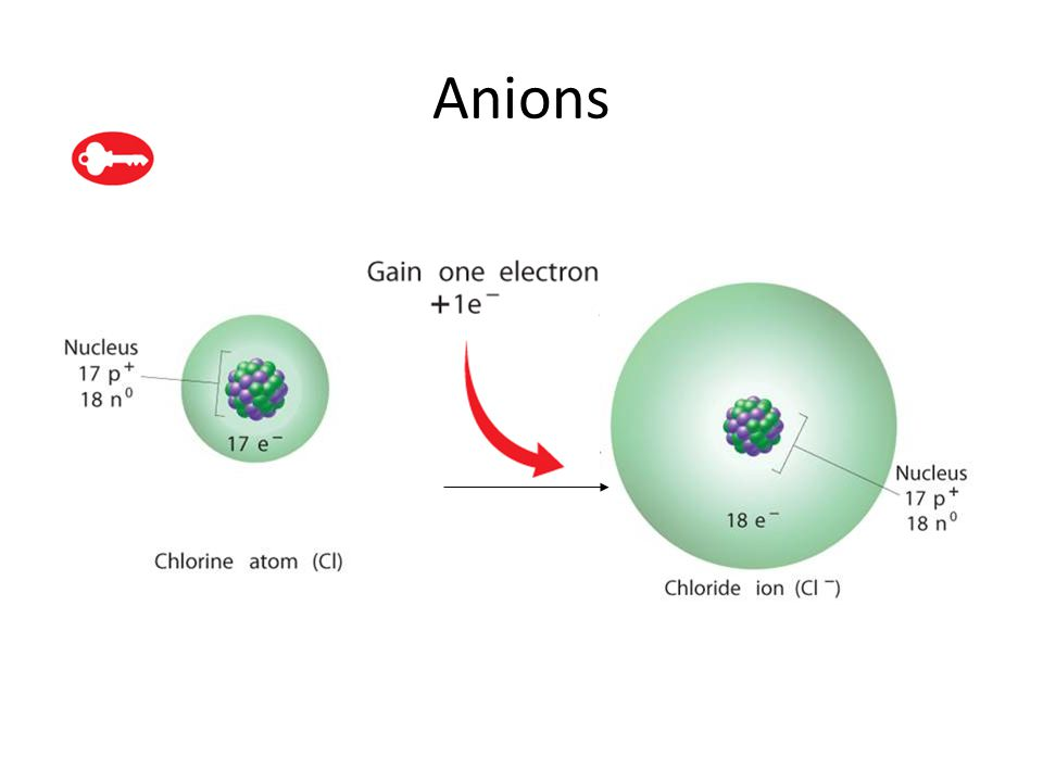 Cations 6.3