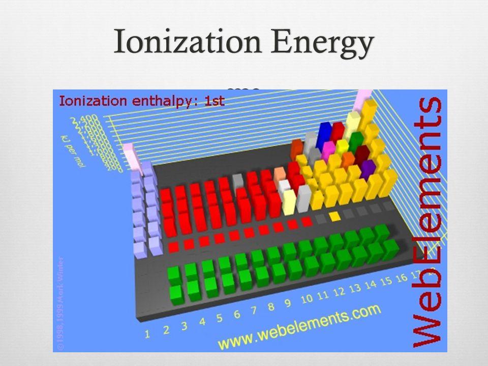 Ionization EnergyIonization Energy