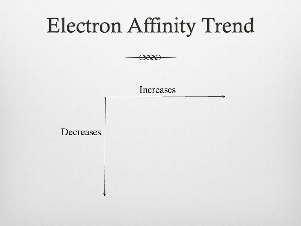 Electron Affinity TrendElectron Affinity Trend Increases Decreases