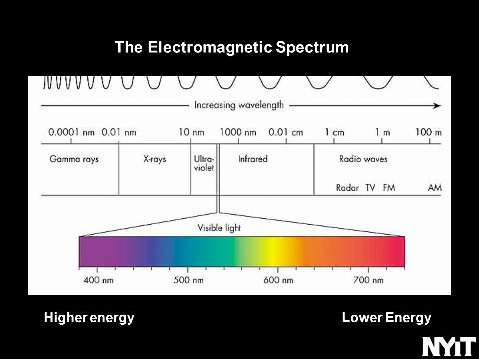 The Electromagnetic Spectrum Higher energy Lower Energy