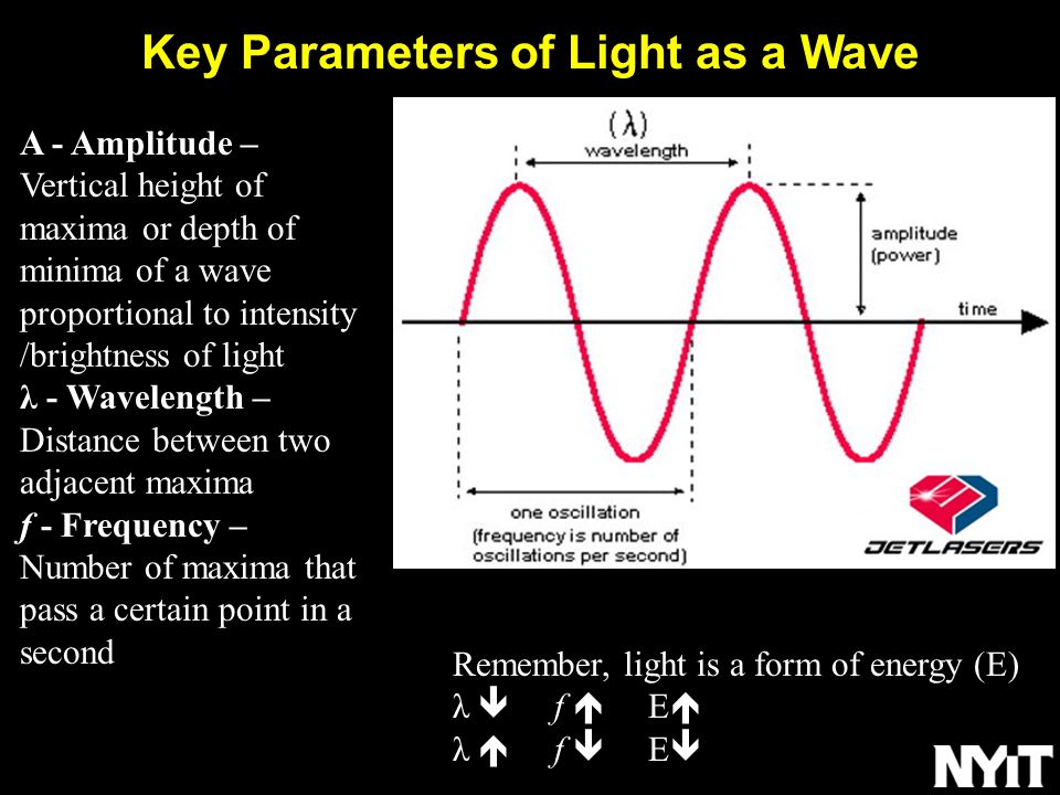 Key Parameters of Light as a Wave A - Amplitude – Vertical height of maxima or depth of minima of a wave proportional to intensity /brightness of light λ - Wavelength – Distance between two adjacent maxima f - Frequency – Number of maxima that pass a certain point in a second Remember, light is a form of energy (E) λ  f  E  λ  f  E 