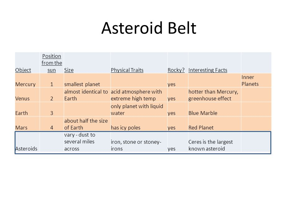 Asteroid Belt Object Position from the sunSizePhysical TraitsRocky?Interesting Facts Mercury1smallest planet yes Inner Planets Venus2 almost identical to Earth acid atmosphere with extreme high tempyes hotter than Mercury, greenhouse effect Earth3 only planet with liquid wateryesBlue Marble Mars4 about half the size of Earthhas icy polesyesRed Planet Asteroids vary - dust to several miles across iron, stone or stoney- ironsyes Ceres is the largest known asteroid