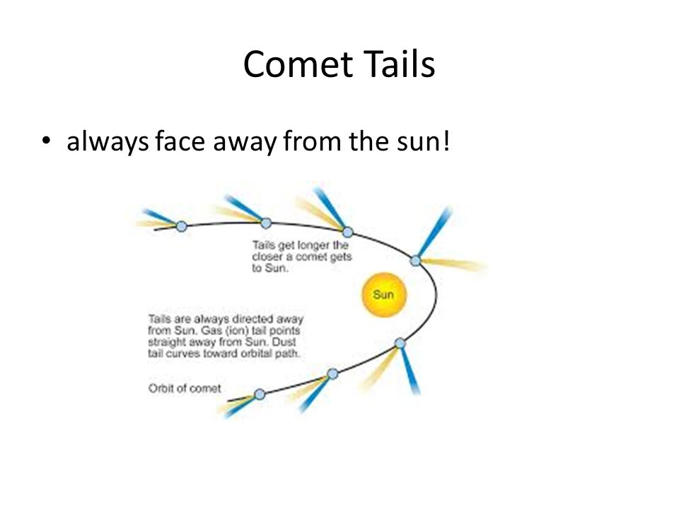 Comet Tails always face away from the sun!