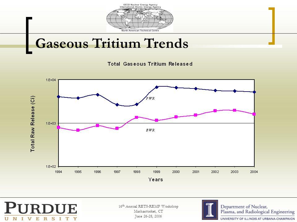 16 th Annual RETS-REMP Workshop Mashantucket, CT June 26-28, 2006 Gaseous Tritium Trends