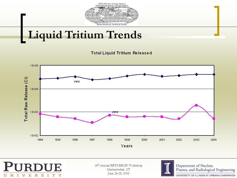 16 th Annual RETS-REMP Workshop Mashantucket, CT June 26-28, 2006 Liquid Tritium Trends