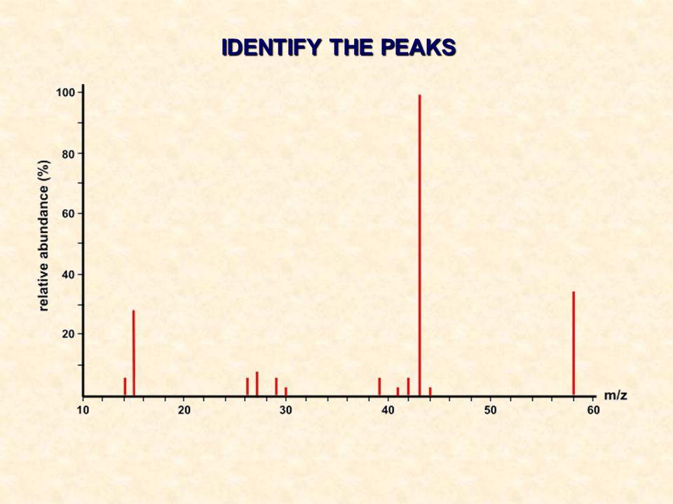 IDENTIFY THE PEAKS