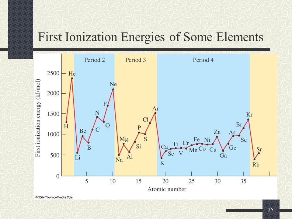 15 First Ionization Energies of Some Elements