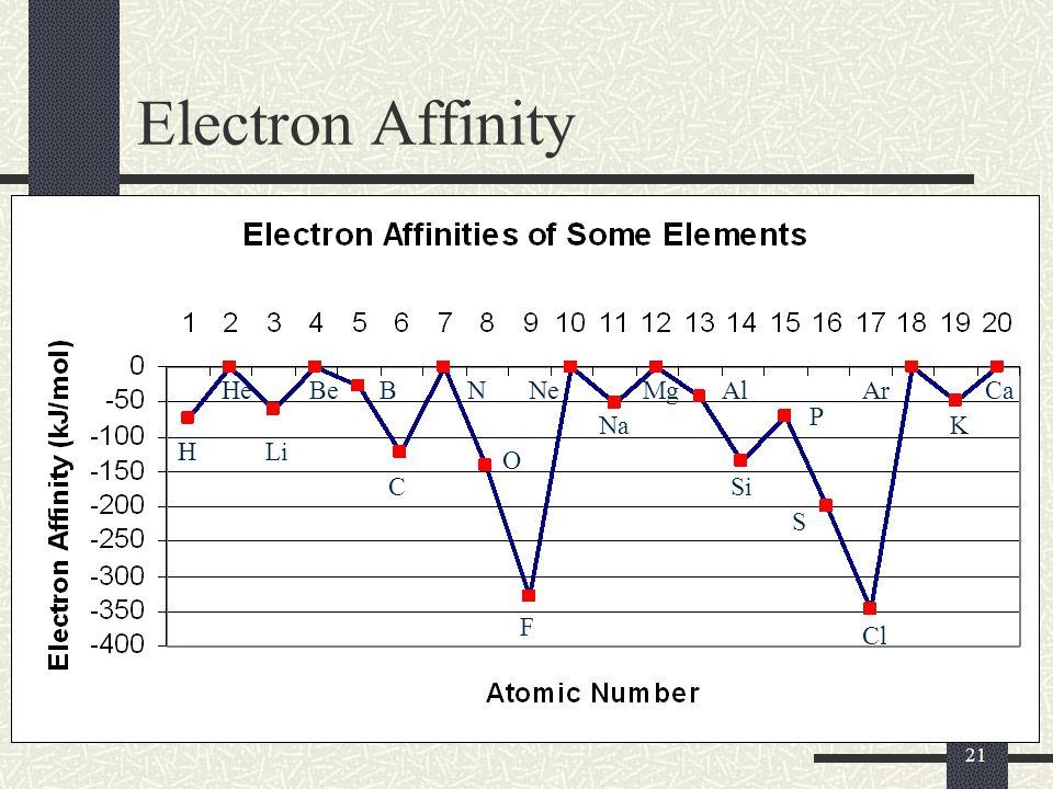 21 Electron Affinity H He Li BeB C N O F Ne Na MgAl Si P S Cl Ar K Ca