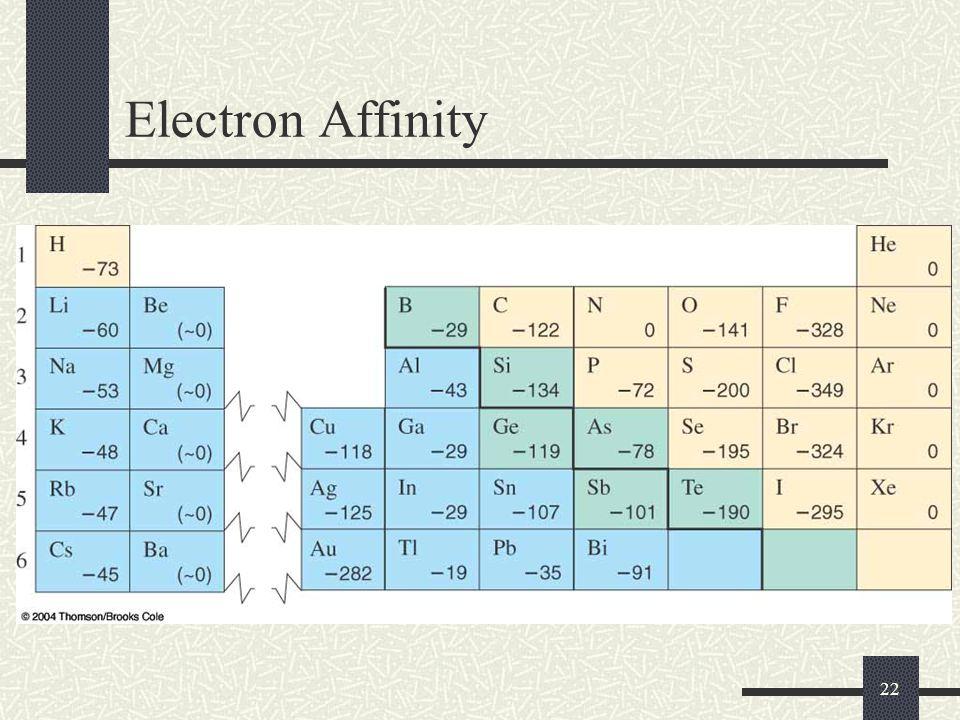 22 Electron Affinity