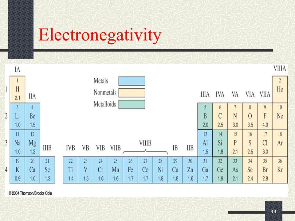 33 Electronegativity