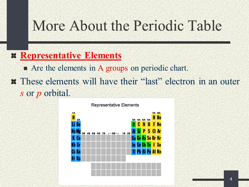 """4 More About the Periodic Table Representative Elements Are the elements in A groups on periodic chart. These elements will have their """"last"""" electron"""