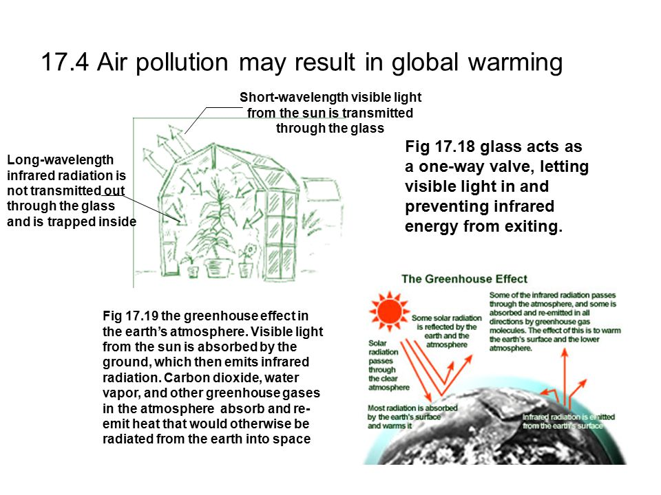 17.4 Air pollution may result in global warming Fig 17.18 glass acts as a one-way valve, letting visible light in and preventing infrared energy from exiting.