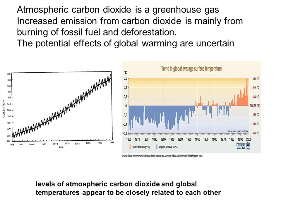 Atmospheric carbon dioxide is a greenhouse gas Increased emission from carbon dioxide is mainly from burning of fossil fuel and deforestation.