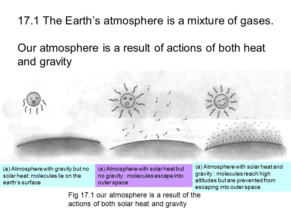 17.1 The Earth's atmosphere is a mixture of gases. Our atmosphere is a result of actions of both heat and gravity (a) Atmosphere with gravity but no s