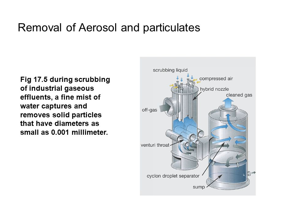 Removal of Aerosol and particulates Fig 17.5 during scrubbing of industrial gaseous effluents, a fine mist of water captures and removes solid particles that have diameters as small as 0.001 millimeter.
