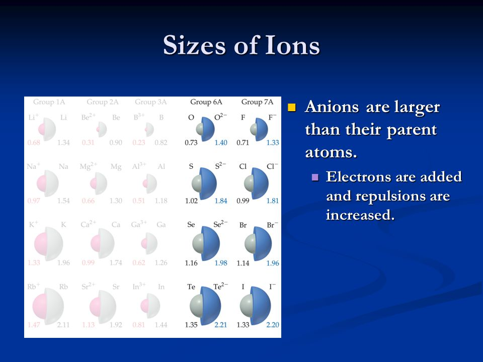 Sizes of Ions Anions are larger than their parent atoms. Electrons are added and repulsions are increased.