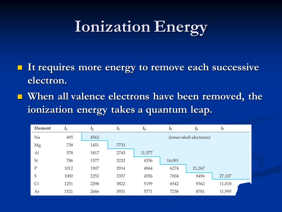 Ionization Energy It requires more energy to remove each successive electron. It requires more energy to remove each successive electron. When all val