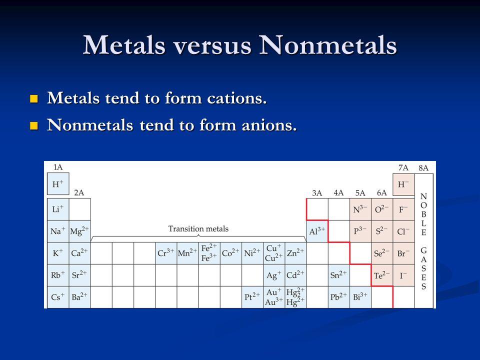Metals versus Nonmetals Metals tend to form cations. Metals tend to form cations. Nonmetals tend to form anions. Nonmetals tend to form anions.