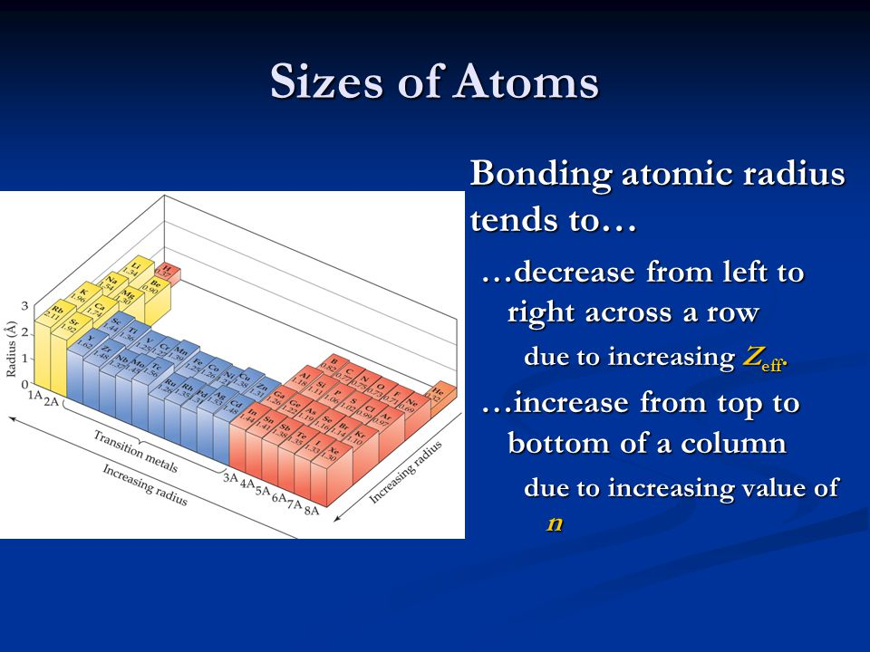 Sizes of Atoms Bonding atomic radius tends to… …decrease from left to right across a row due to increasing Z eff. …increase from top to bottom of a co