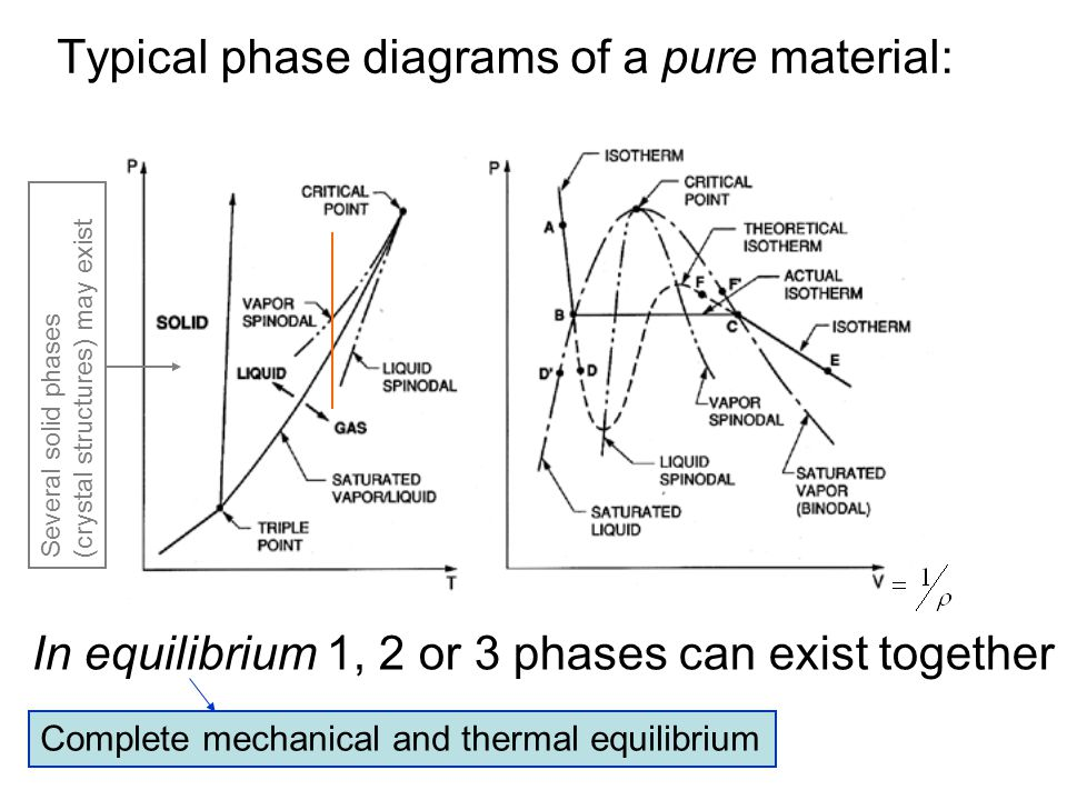 Typical phase diagrams of a pure material: In equilibrium 1, 2 or 3 phases can exist together Complete mechanical and thermal equilibrium Several soli