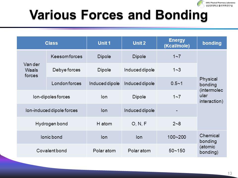 Various Forces and Bonding 13 ClassUnit 1Unit 2 Energy (Kcal/mole) bonding Van der Waals forces Keesom forcesDipole 1~7 Physical bonding (intermolec u