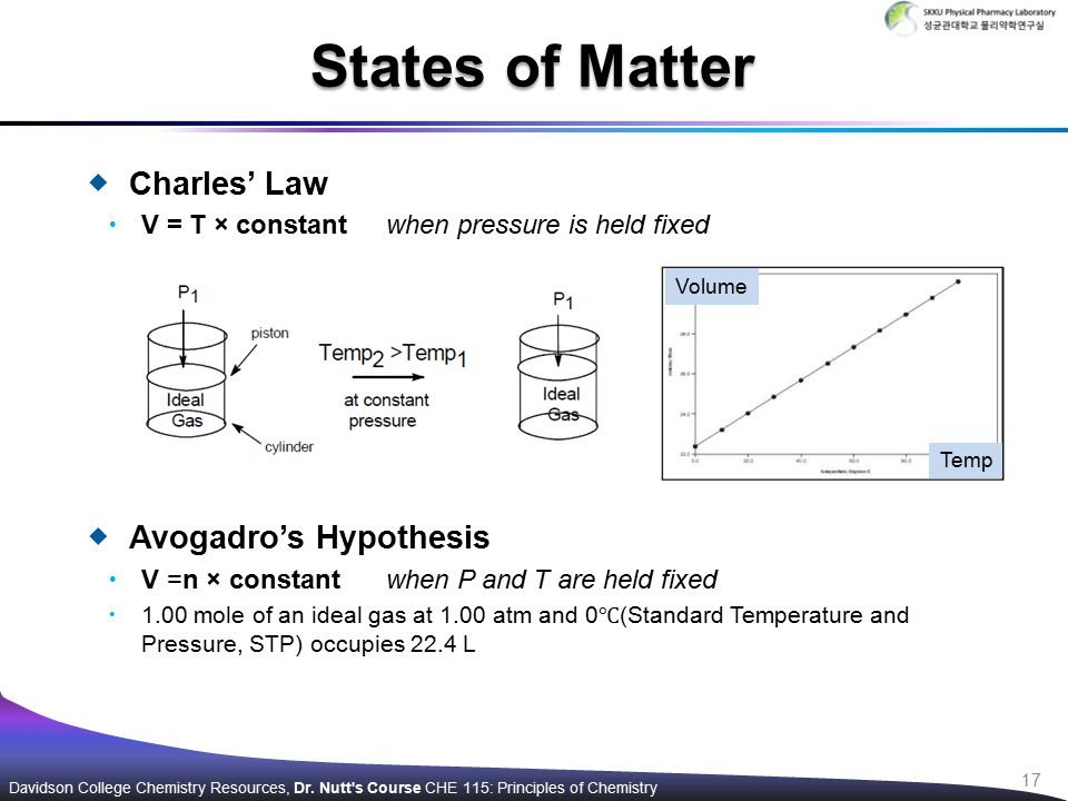  Charles' Law  V = T × constant when pressure is held fixed  Avogadro's Hypothesis  V =n × constant when P and T are held fixed  1.00 mole of an ideal gas at 1.00 atm and 0 ℃ (Standard Temperature and Pressure, STP) occupies 22.4 L States of Matter Davidson College Chemistry Resources, Dr.