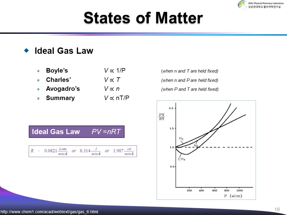  Ideal Gas Law Boyle'sV ∝ 1/P (when n and T are held fixed) Charles'V ∝ T (when n and P are held fixed) Avogadro'sV ∝ n (when P and T are held fixed) SummaryV ∝ nT/P States of Matter Ideal Gas Law PV =nRT http://www.chem1.com/acad/webtext/gas/gas_6.html 18
